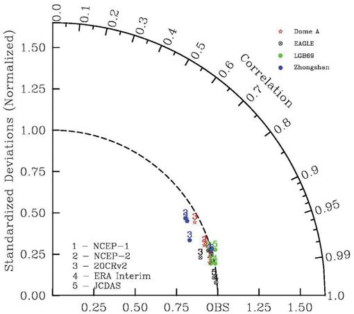 Assessment of Surface Pressure between Zhongshan and Dome a