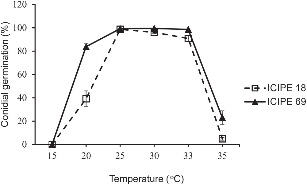 Temperature-Dependent Growth and Virulence, and Mass Production