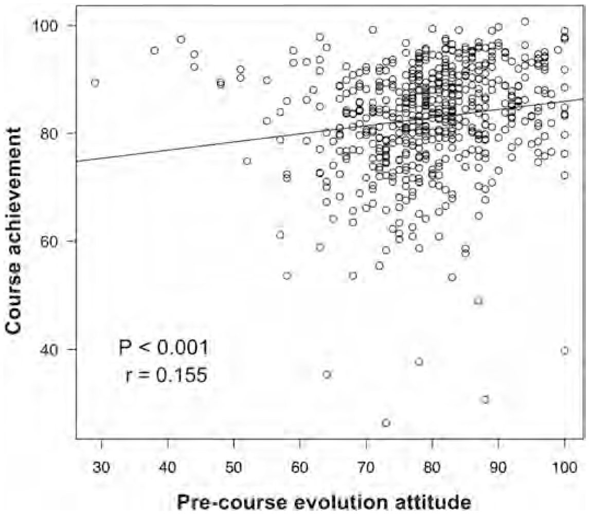 Boosting Students' Attitudes & Knowledge about Evolution Sets Them