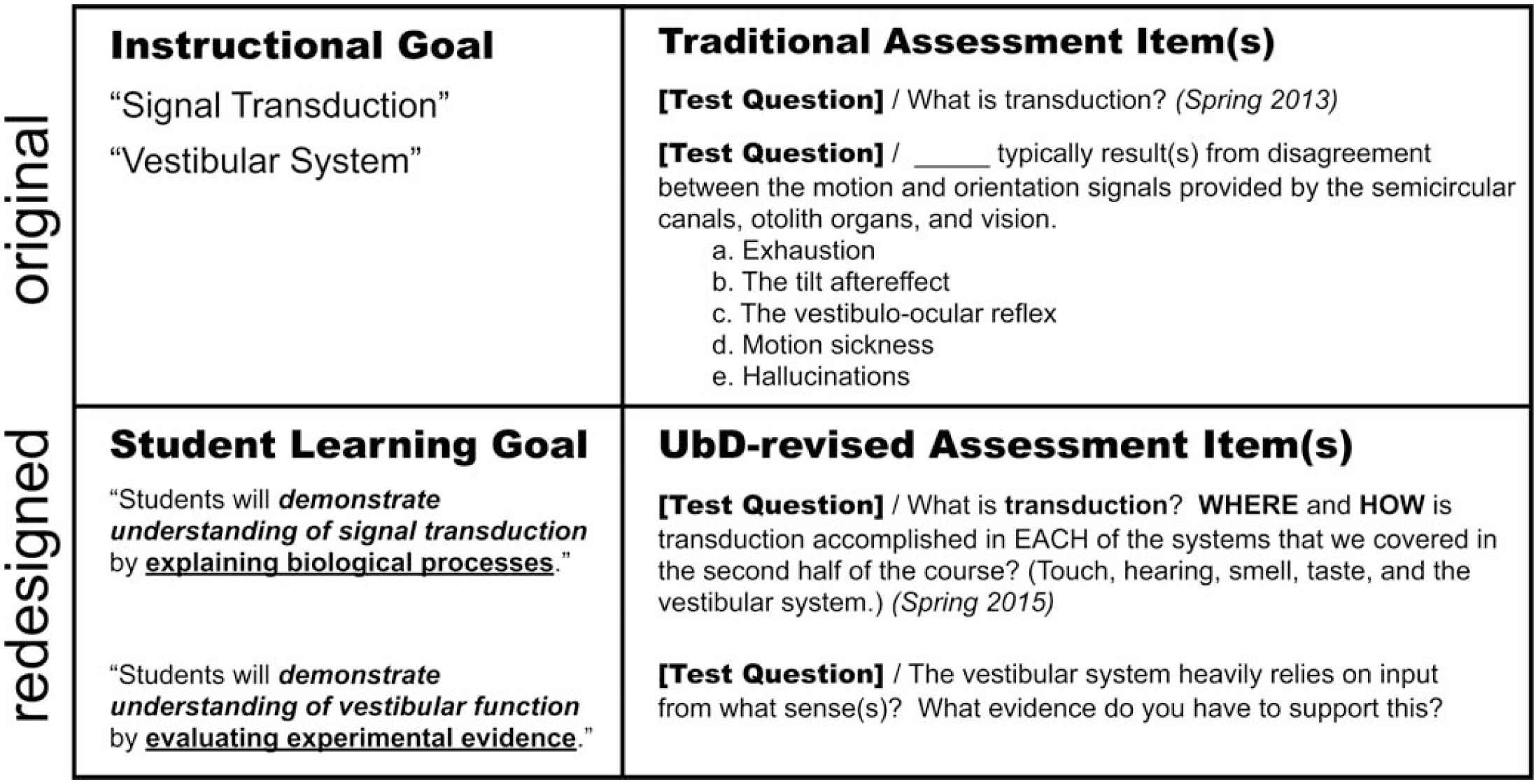 """Improving Course Coherence & Assessment Rigor: """"Understanding by"""