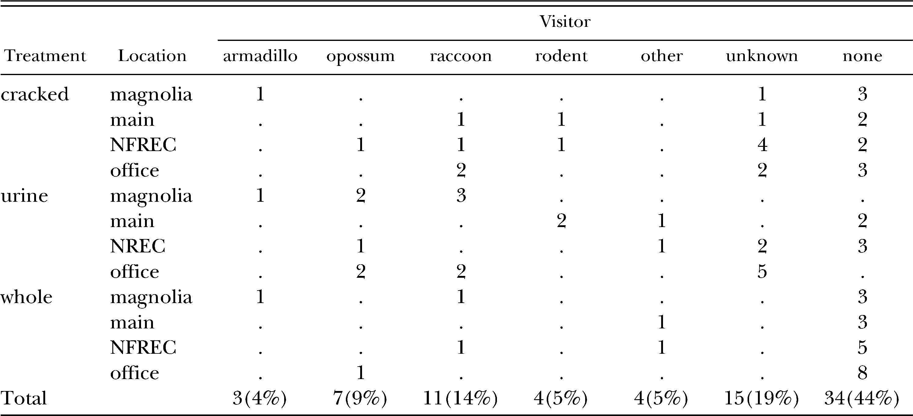 An Evaluation of the Nine-banded Armadillo as Predators of
