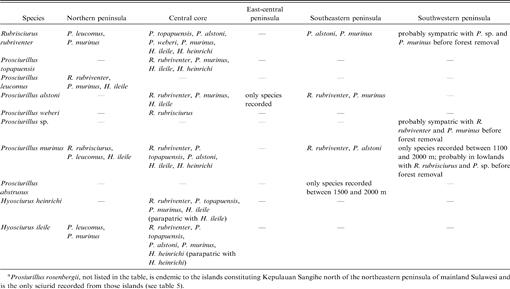 Systematic Review of Endemic Sulawesi Squirrels (Rodentia