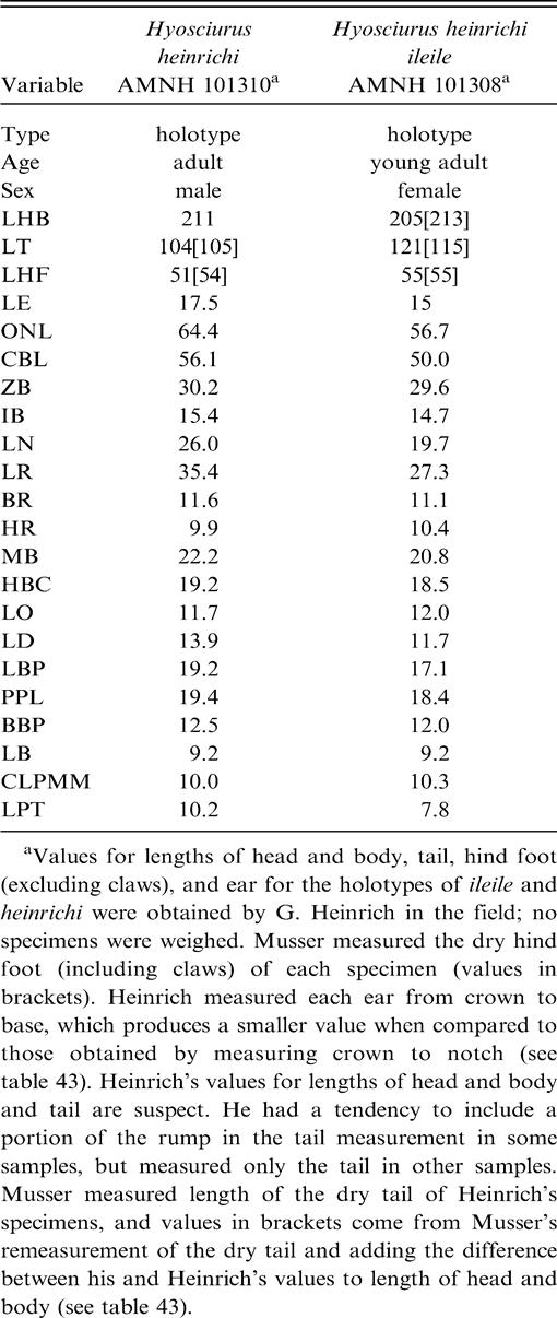 Systematic Review of Endemic Sulawesi Squirrels (Rodentia, Sciuridae