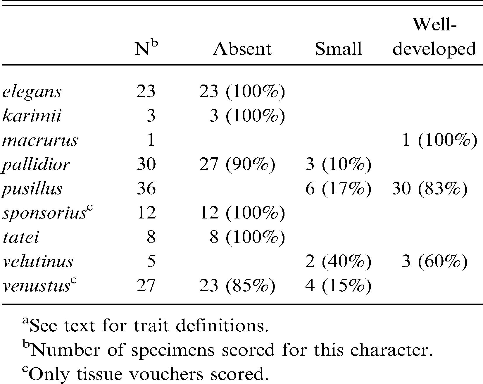 Species Limits and Phylogenetic Relationships in the