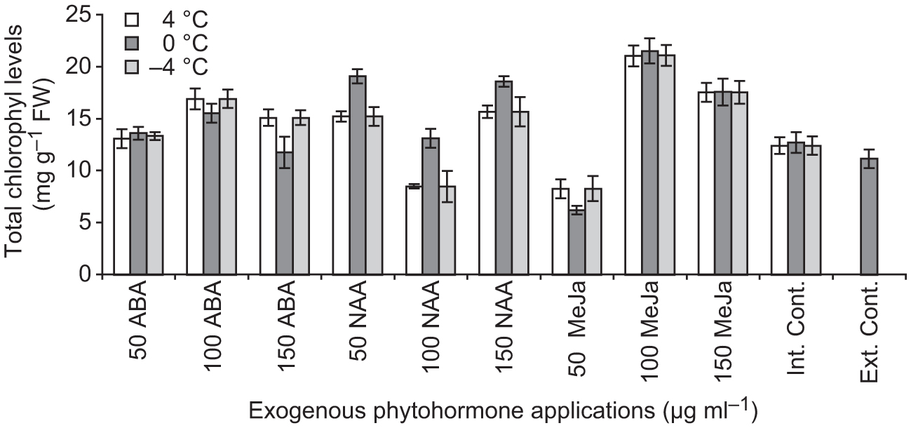 Molecular and Physiological Changes in Maize (Zea mays