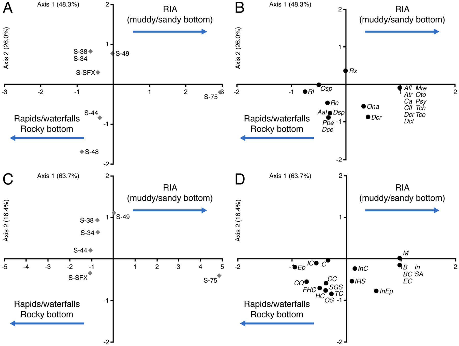 58282e5b24 Sponge and mollusk associations in a benthic filter-feeding ...