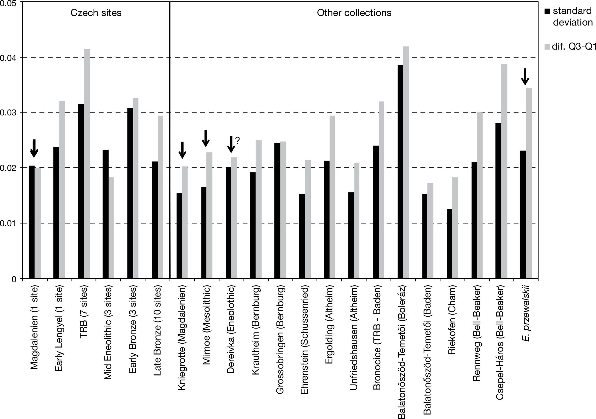 Horse size and domestication: Early equid bones from the Czech