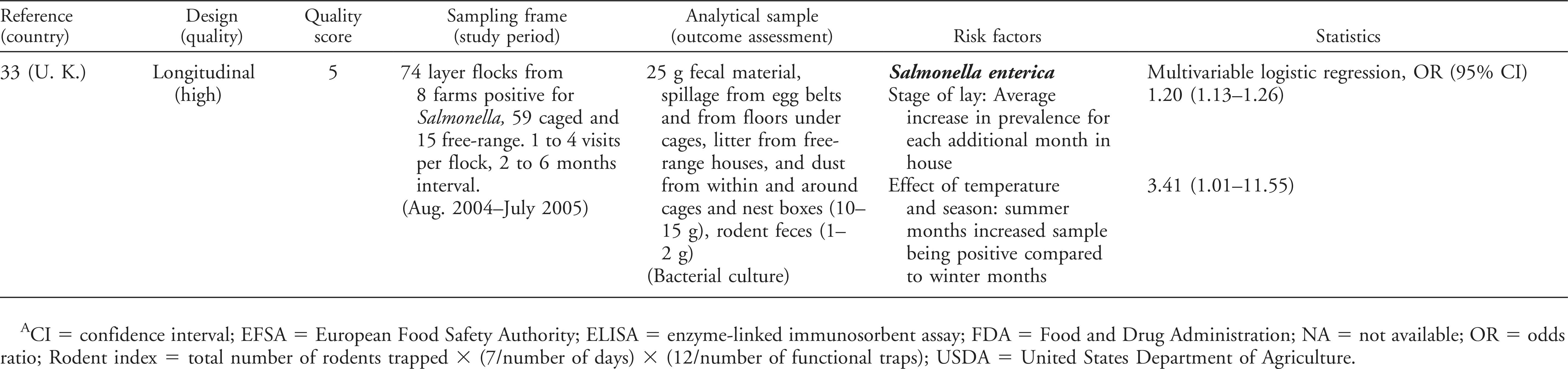 Risk Factors Associated With Salmonella in Laying Hen Farms