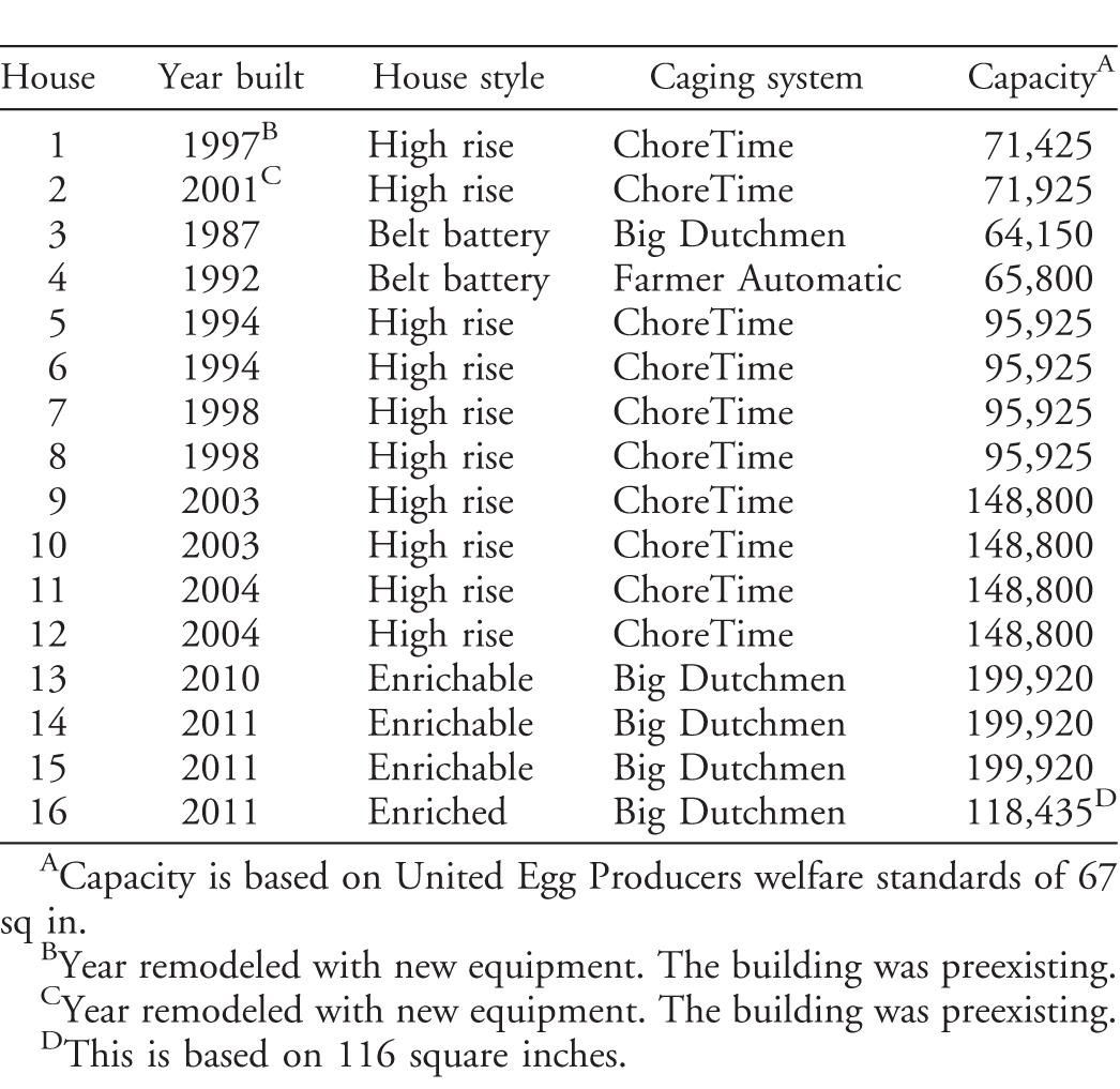 Causes of Normal Mortality in Commercial Egg-Laying Chickens