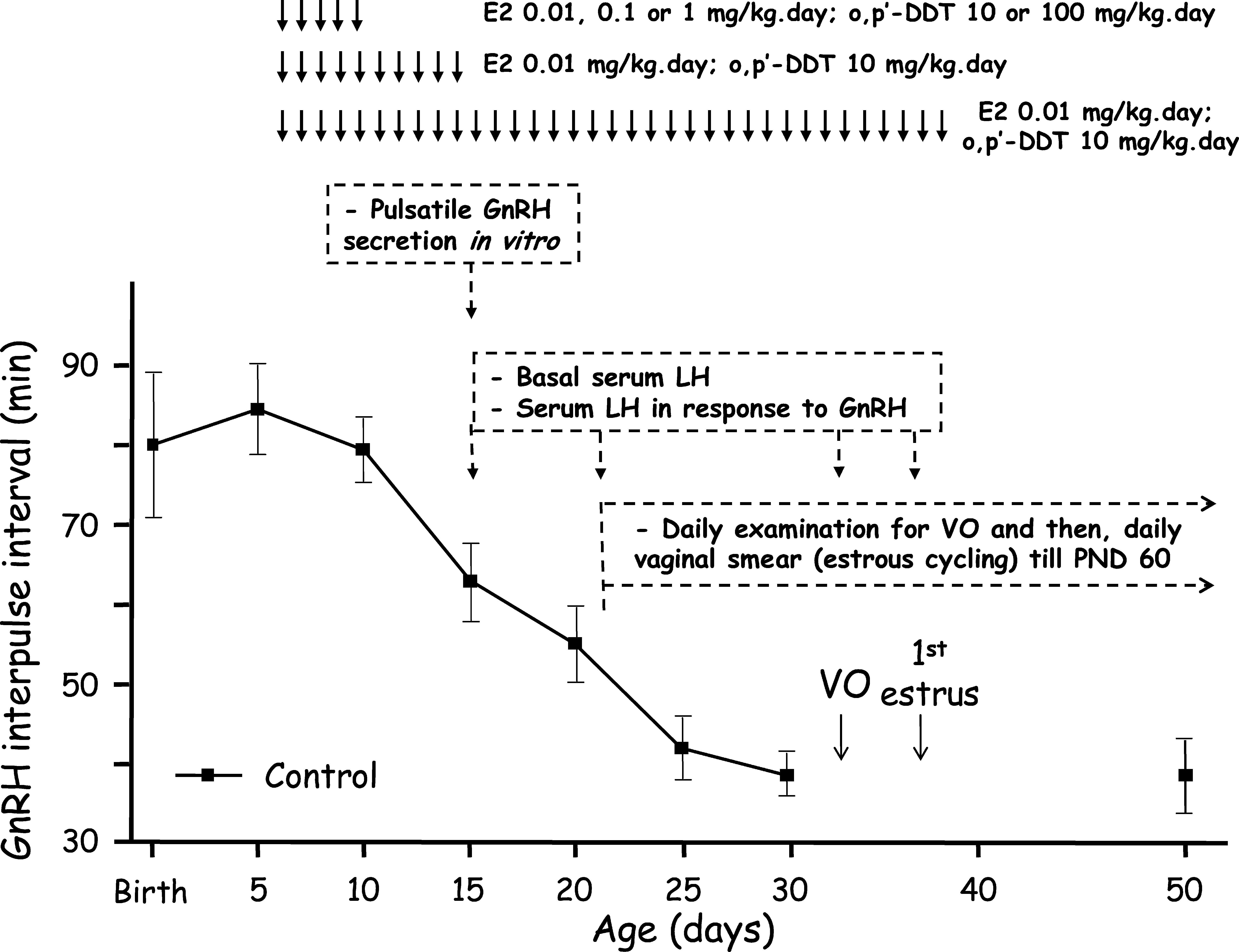 Early Maturation of Gonadotropin-Releasing Hormone Secretion