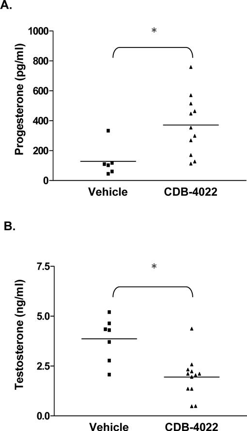 Effects of CDB-4022 on Leydig Cell Function in Adult Male Rats1
