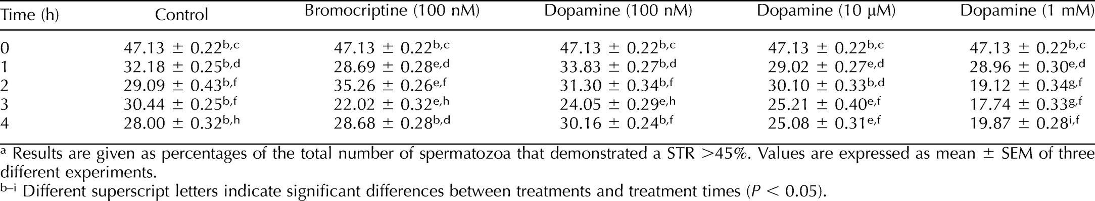 The Presence and Function of Dopamine Type 2 Receptors in