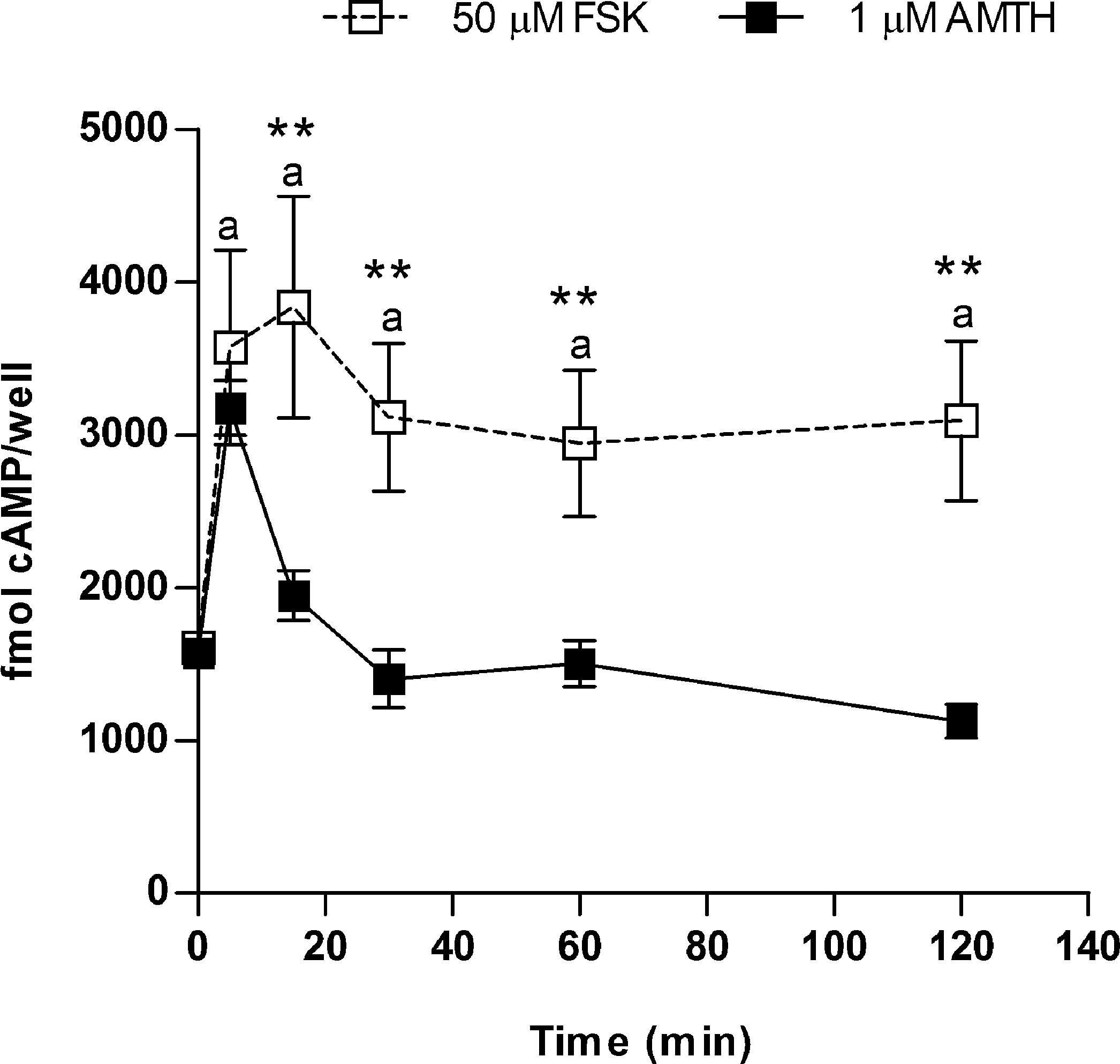 Proliferative Effect of Histamine on MA-10 Leydig Tumor