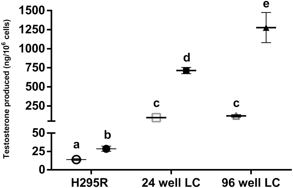 The use of purified rat Leydig cells complements the H295R screen to