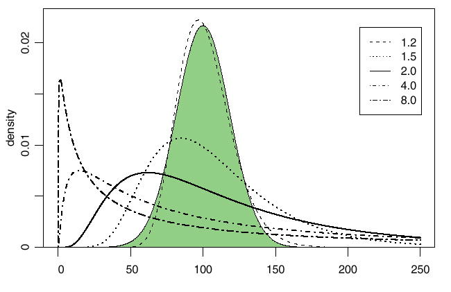 Log-normal Distributions across the Sciences: Keys and Clues
