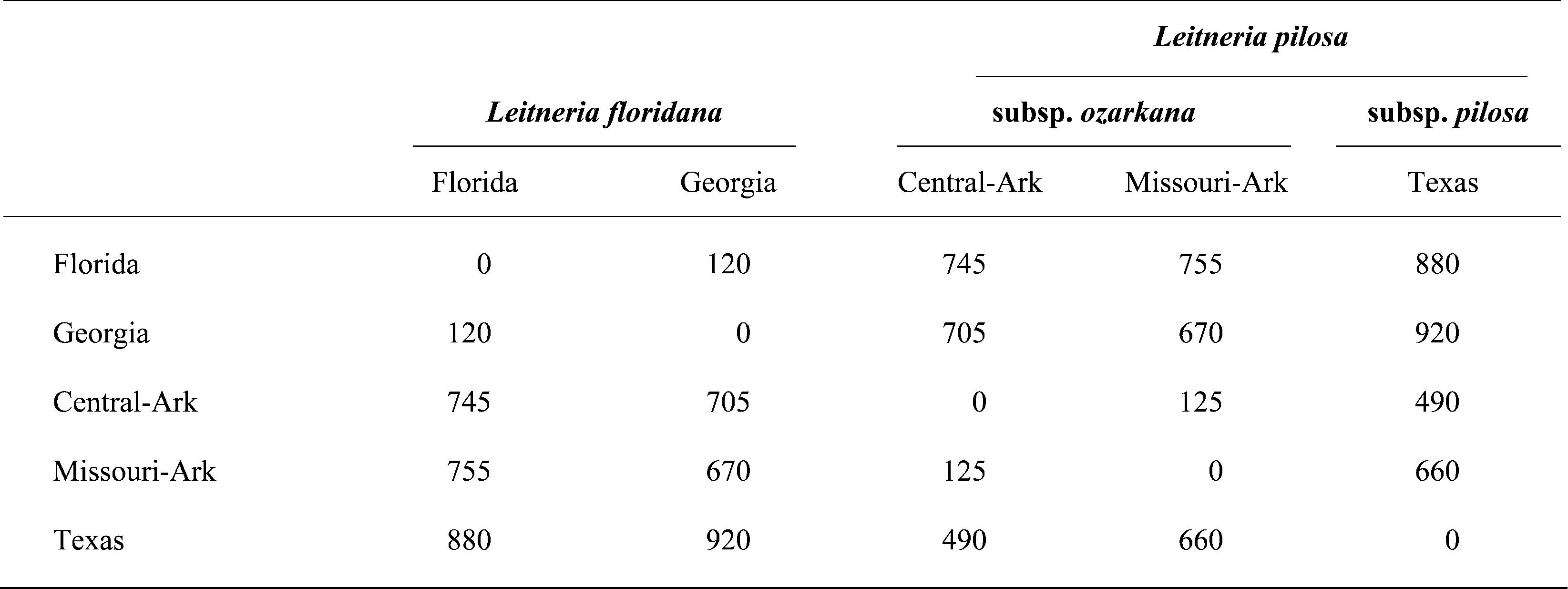 Taxonomy of Leitneria (Simaroubaceae) Resolved by ISSR, ITS