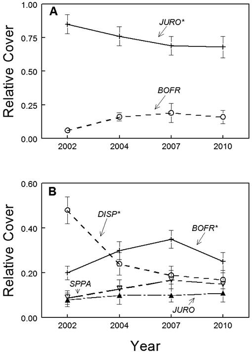 Relative Stability of Plant Communities in a South Carolina