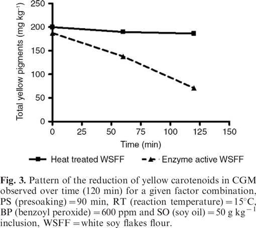 Reduction of carotenoids in corn gluten meal: Effects on