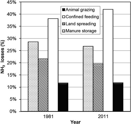 Effect of changes in management practices and animal