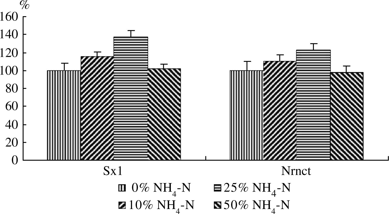 NH4 -N/NO3 - -N ratios on growth and NO3 - -N remobilization