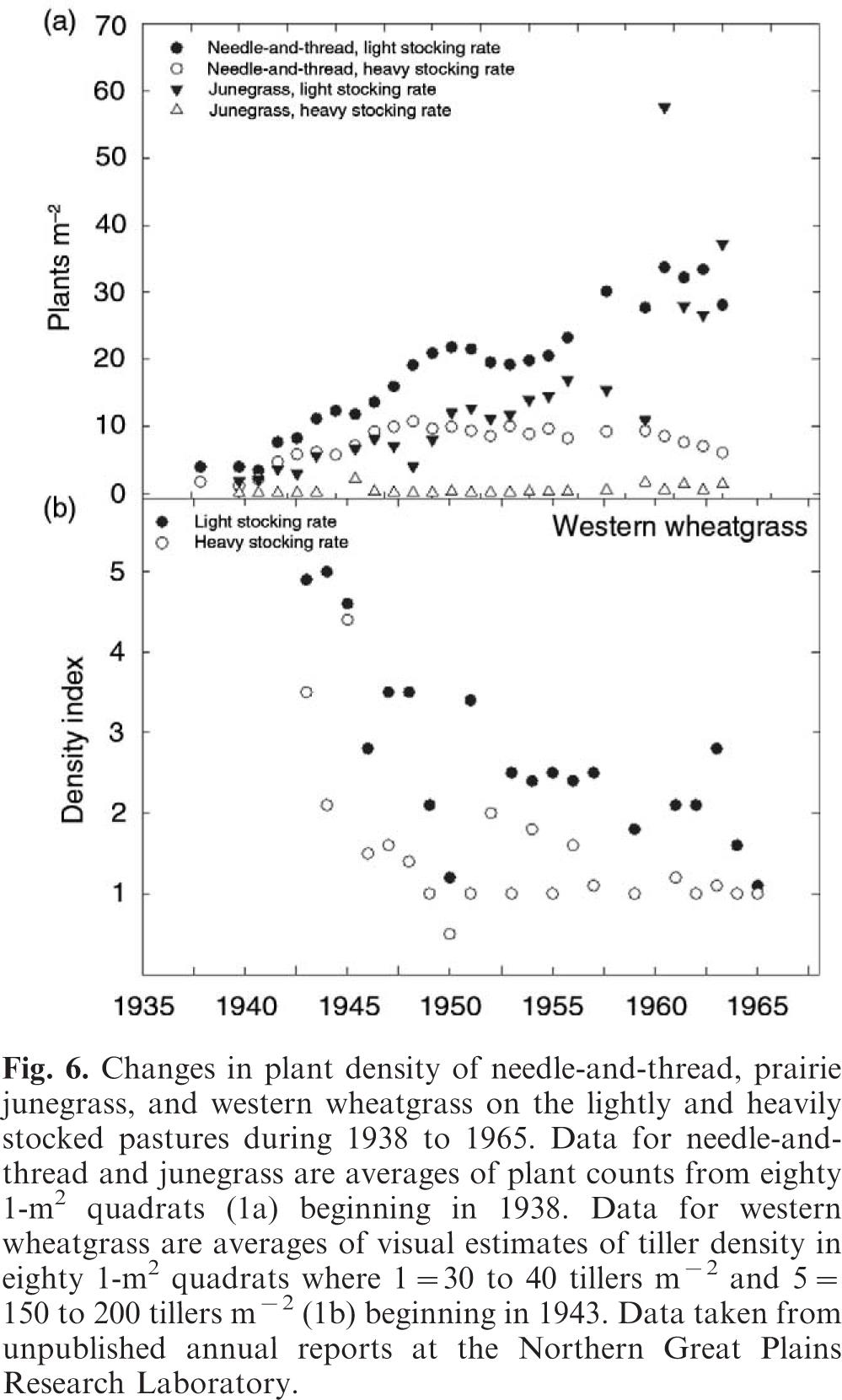 Long-term agroecosystem research on northern Great Plains