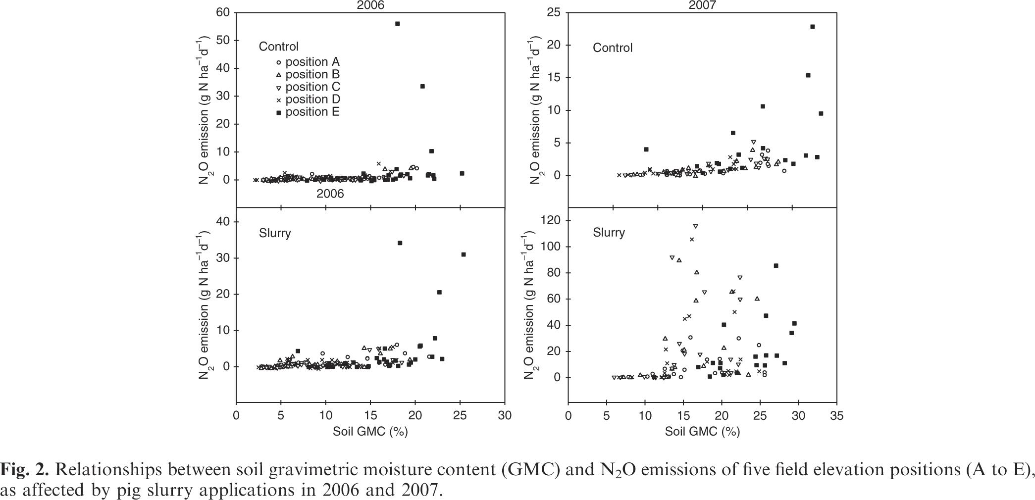 Greenhouse gas emissions from pig slurry applied to forage