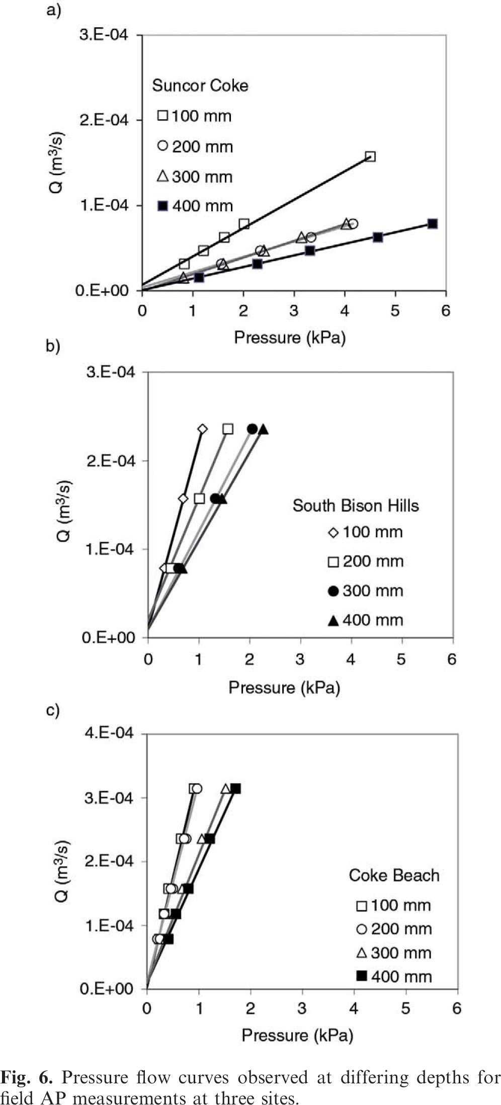 An evaluation of air permeability measurements to characterize the