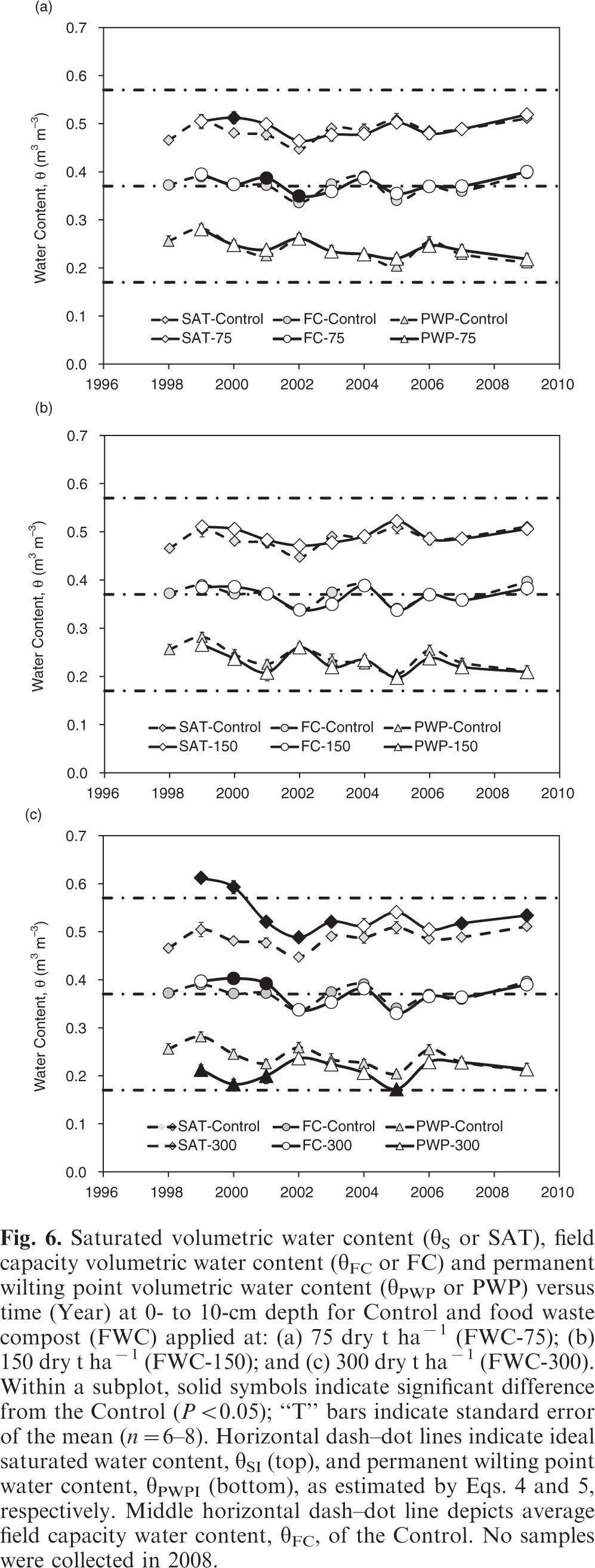 Temporal effects of food waste compost on soil physical