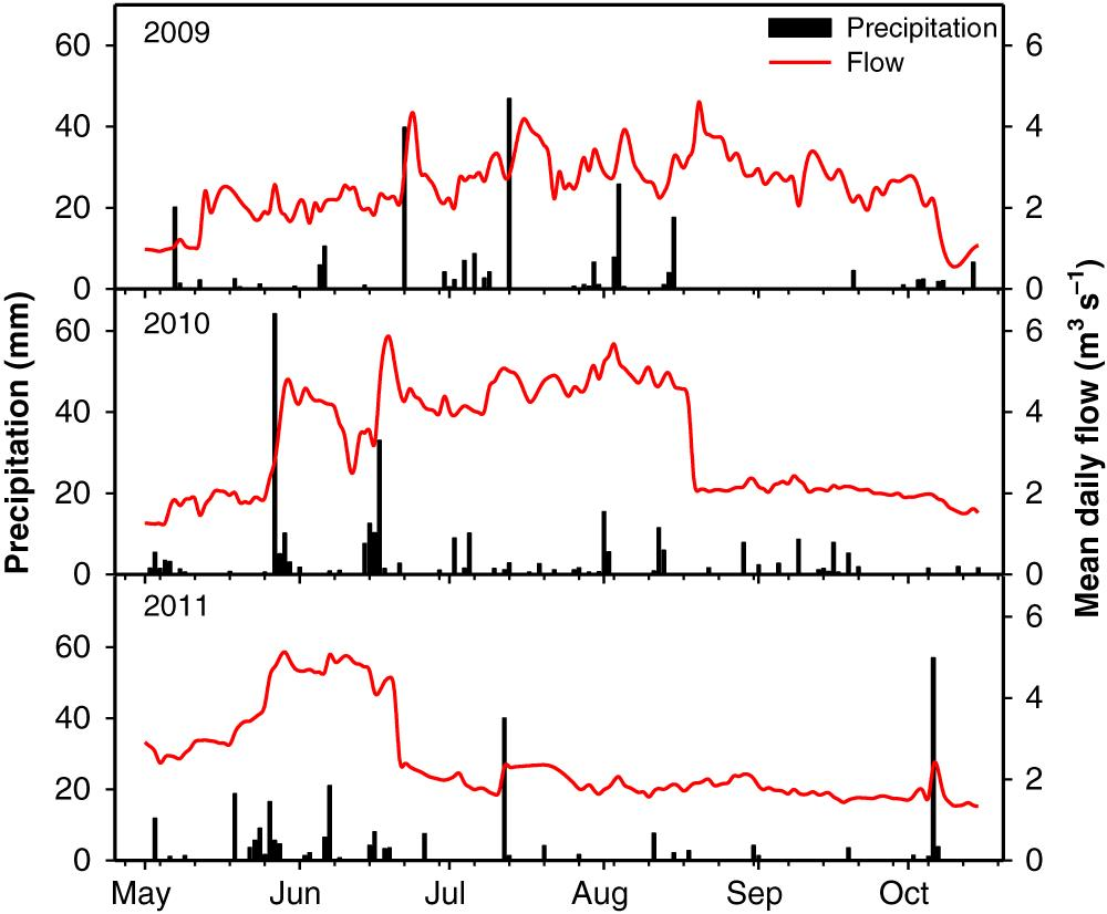 Determining sources of fine-grained sediment for a reach of