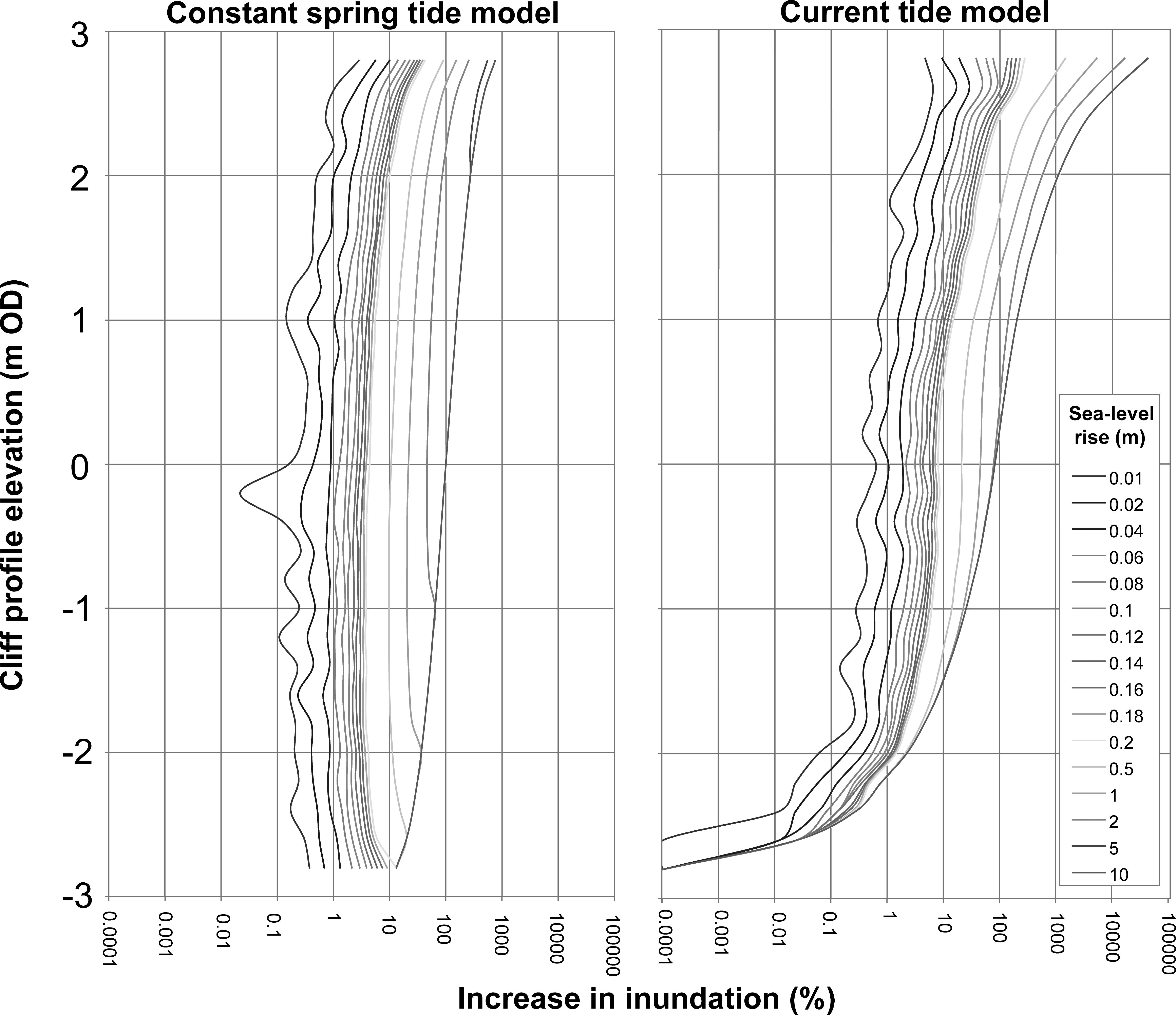 Quantifying the Controls and Influence of Tide and Wave Impacts on
