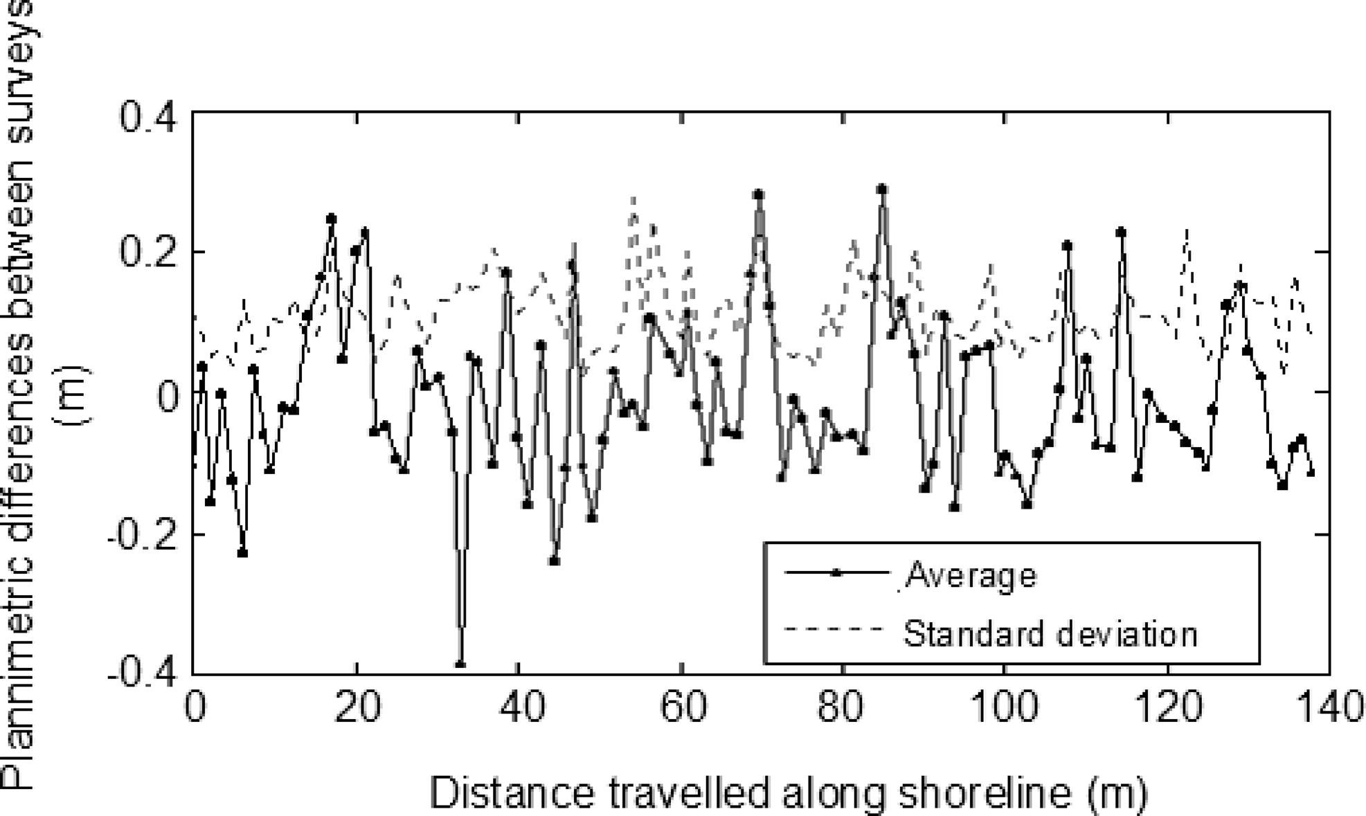 a precise and efficient methodology to analyse the shoreline displacement rate