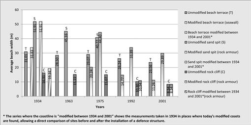 Evolution of Coastal Defence Structures and Consequences for
