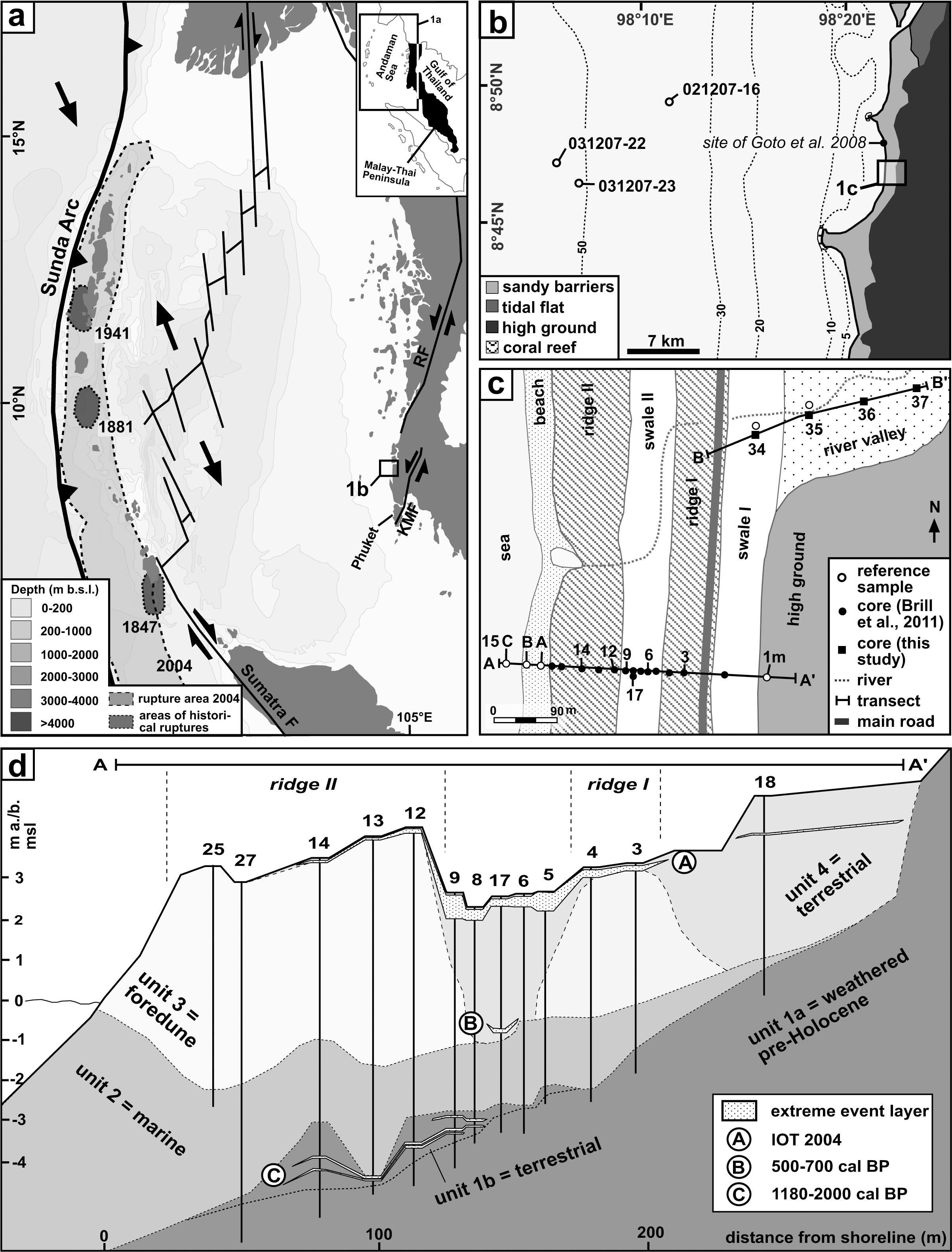 Sediment Transport and Hydrodynamic Parameters of Tsunami Waves ...