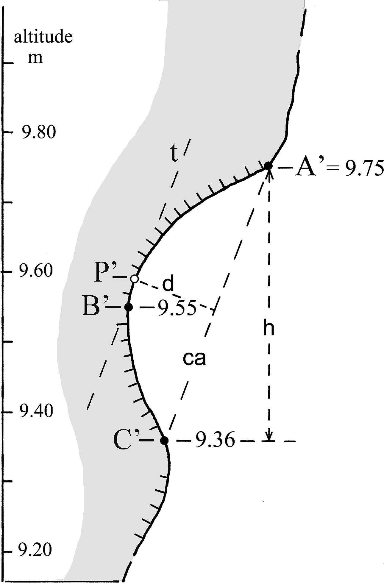 Marine Notches And Sea Cave Bioerosional Grooves In