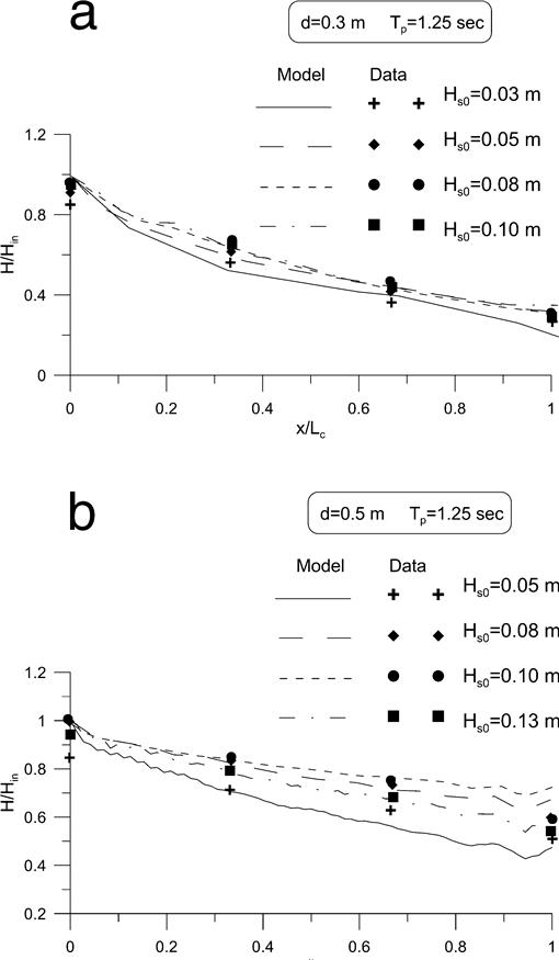 Modeling of Nonlinear Wave Attenuation due to Vegetation