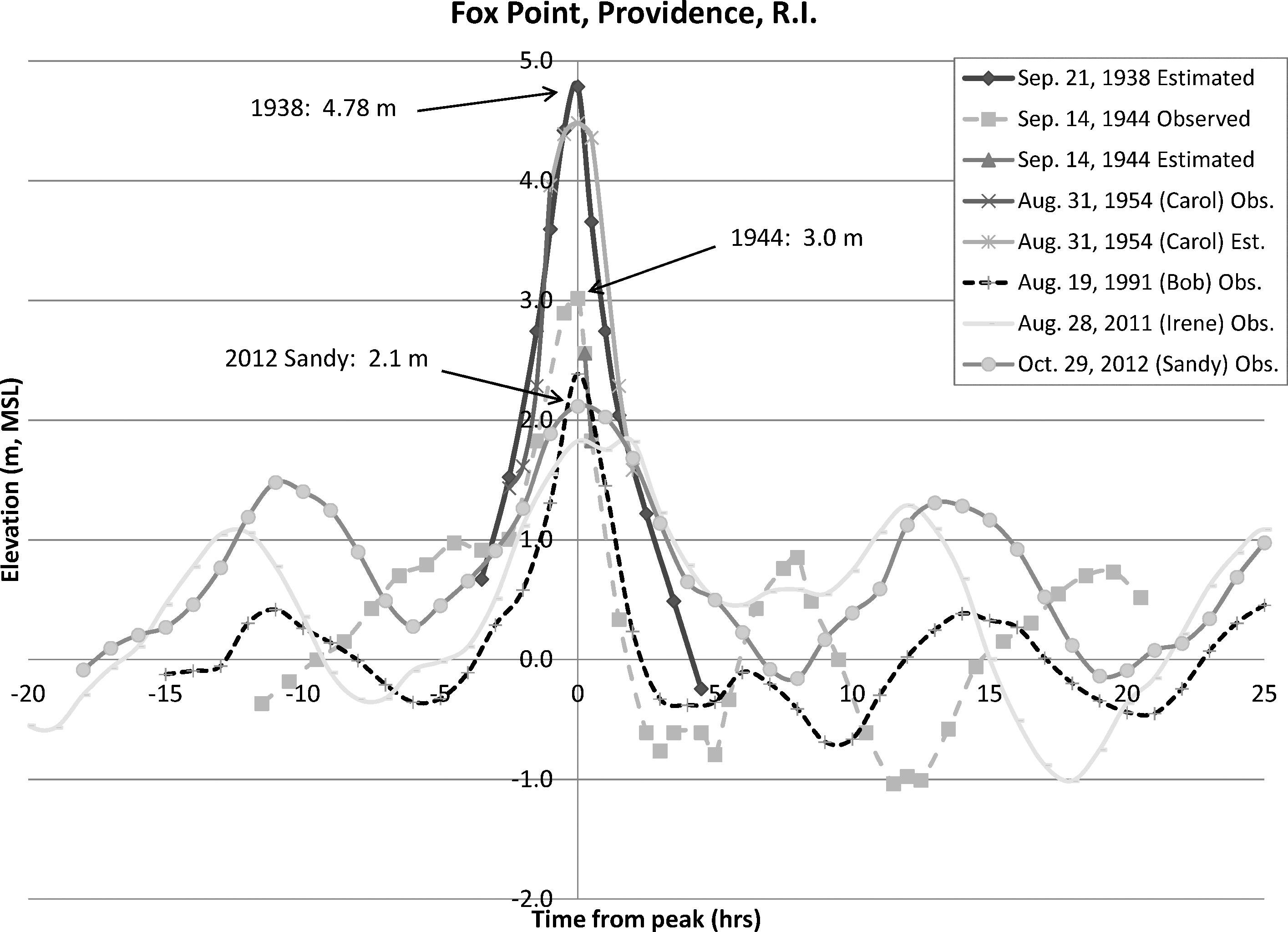 Hurricane Barriers in New England and New Jersey: History and Status
