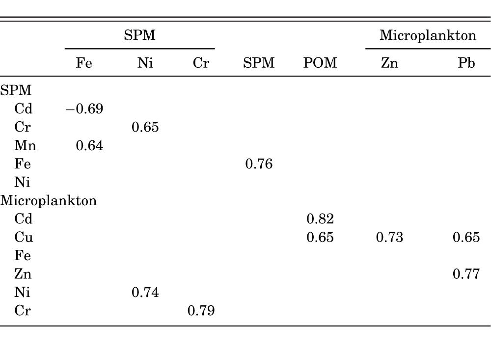 Heavy Metal Concentrations Found In Seston And Microplankton From An