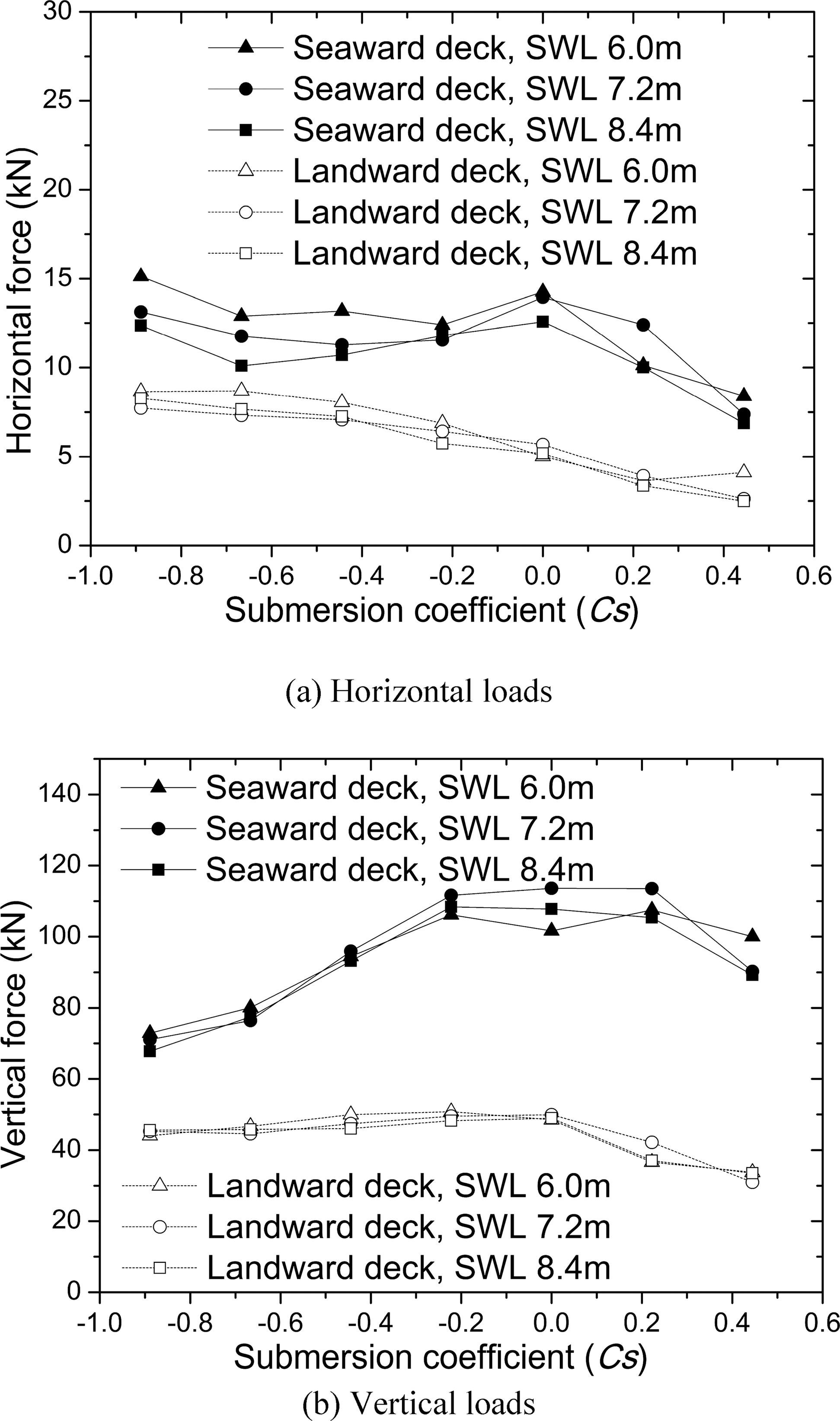 Numerical Assessment of the Wave Loads on Coastal Twin Bridge Decks