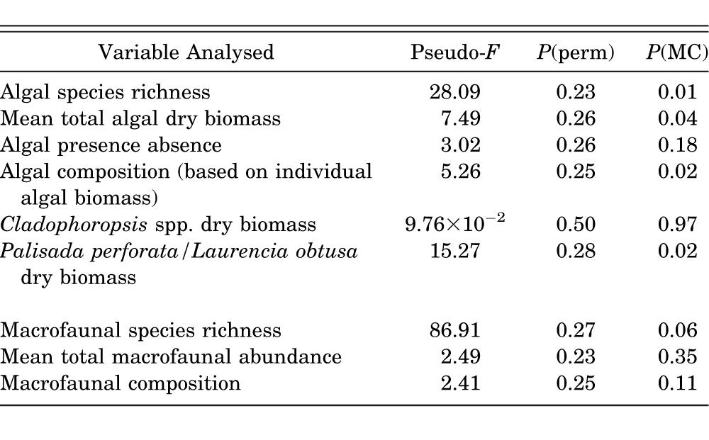 Of Rocks and Hard Places: Comparing Biotic Assemblages on