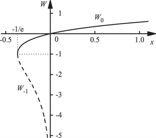 Analytical and Explicit Solutions to Implicit Wave Friction