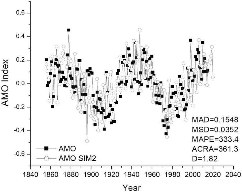 Predicting the Temporal Structure of the Atlantic