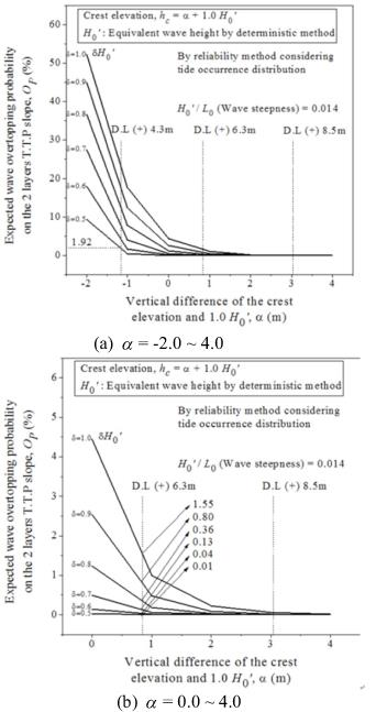 Reduction of the Expected Wave Overtopping Probability and