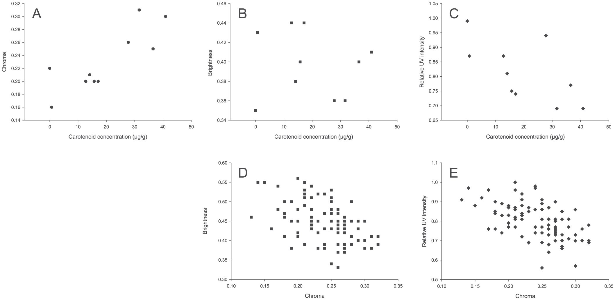 Proximate Correlates of Carotenoid-Based Mouth Coloration in