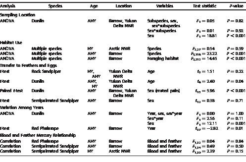 Mercury exposure and risk in breeding and staging Alaskan