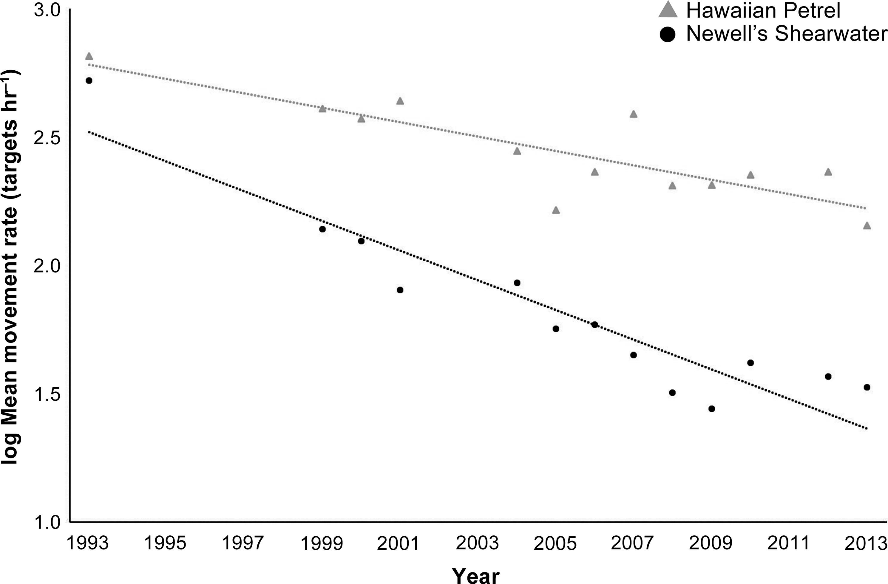 Declining population trends of Hawaiian Petrel and Newell's