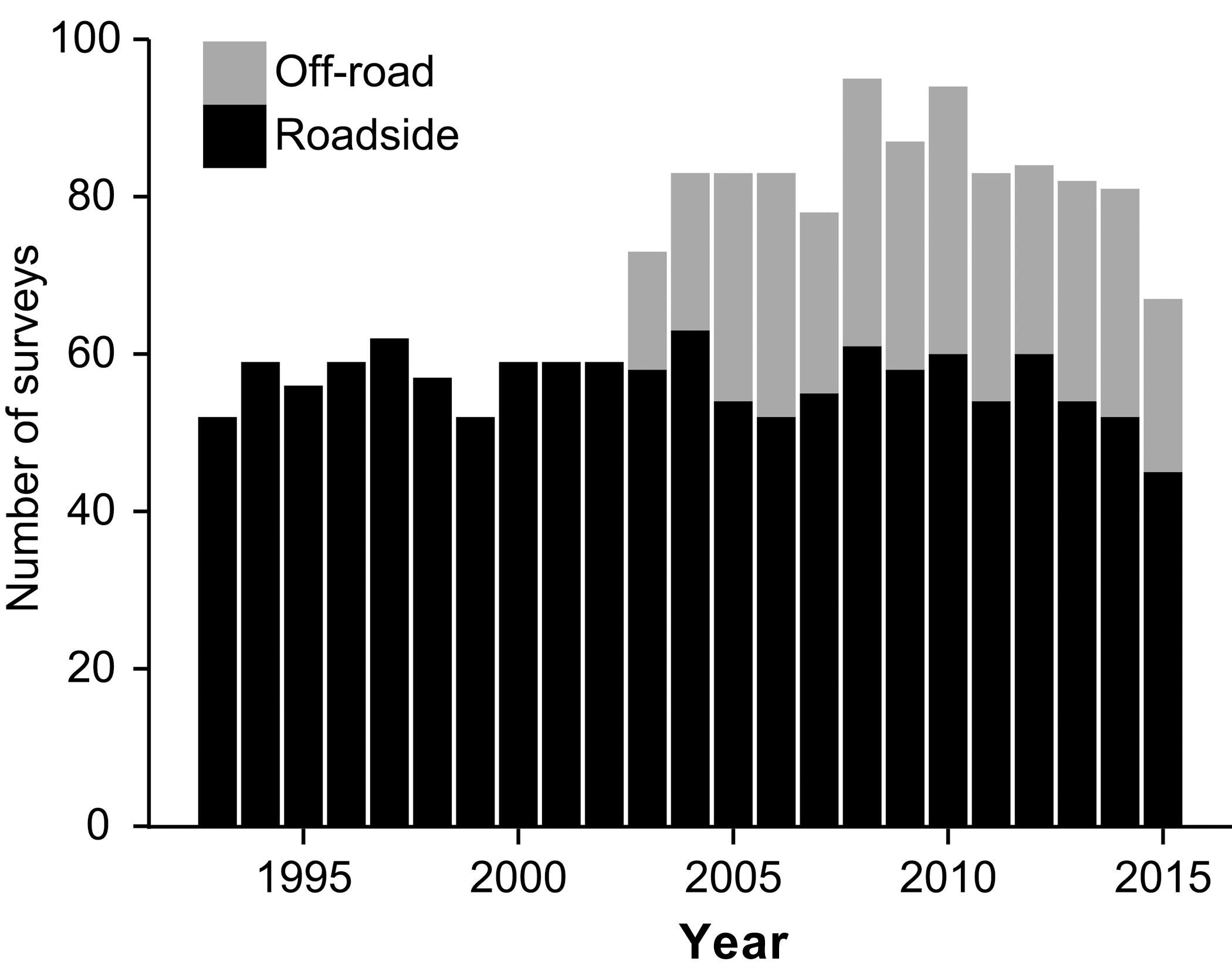 Combined analysis of roadside and off-road breeding bird