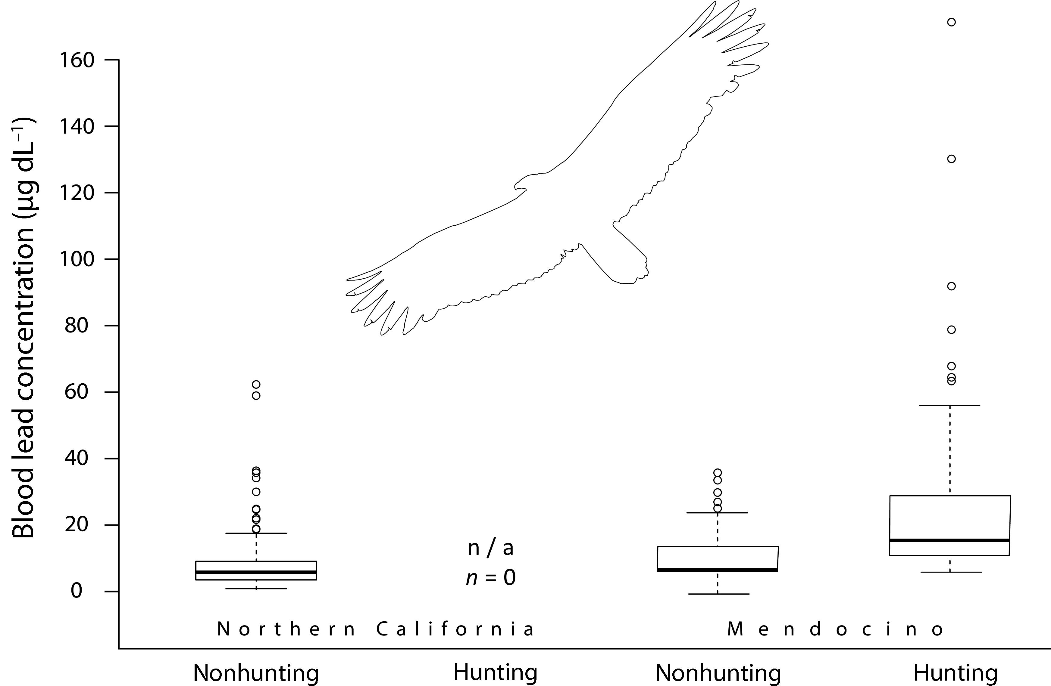 Feasibility Of California Condor Recovery In Northern