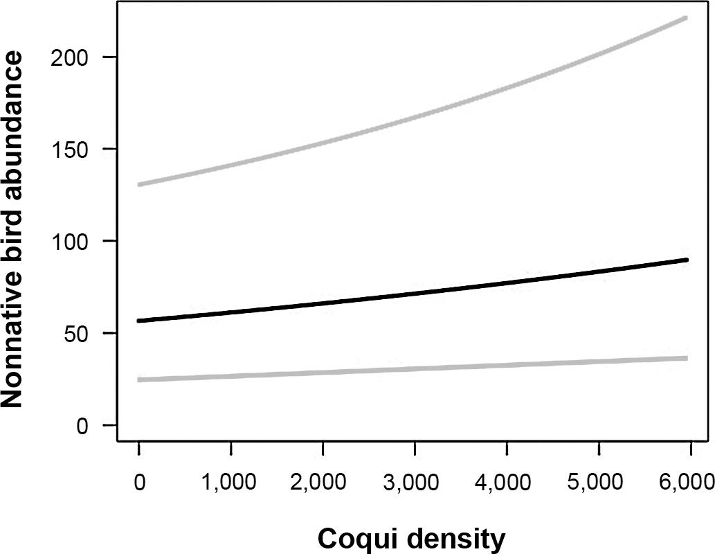 Invasive coqui frogs are associated with greater abundances of
