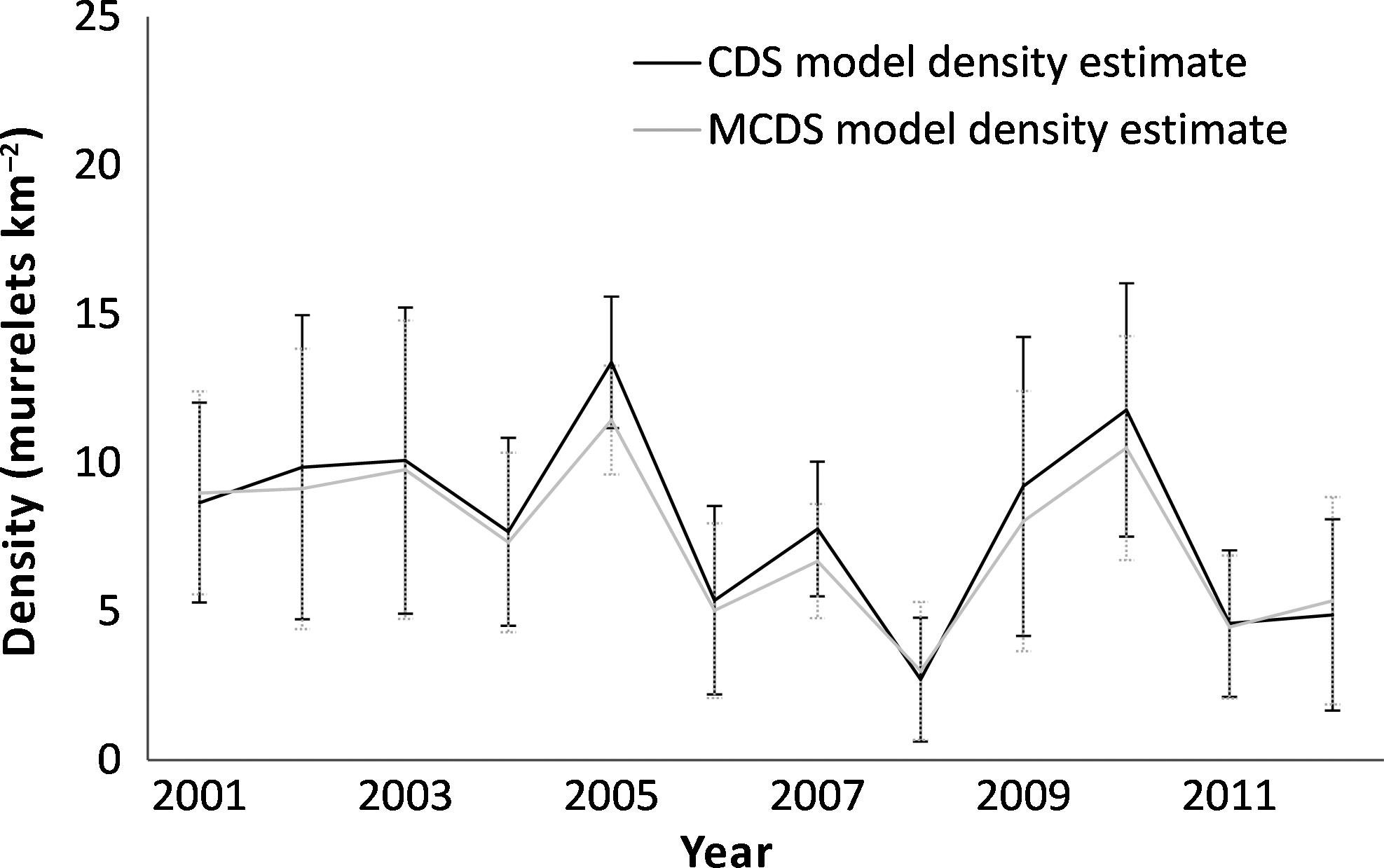 Declining Marbled Murrelet density, but not productivity, in the San