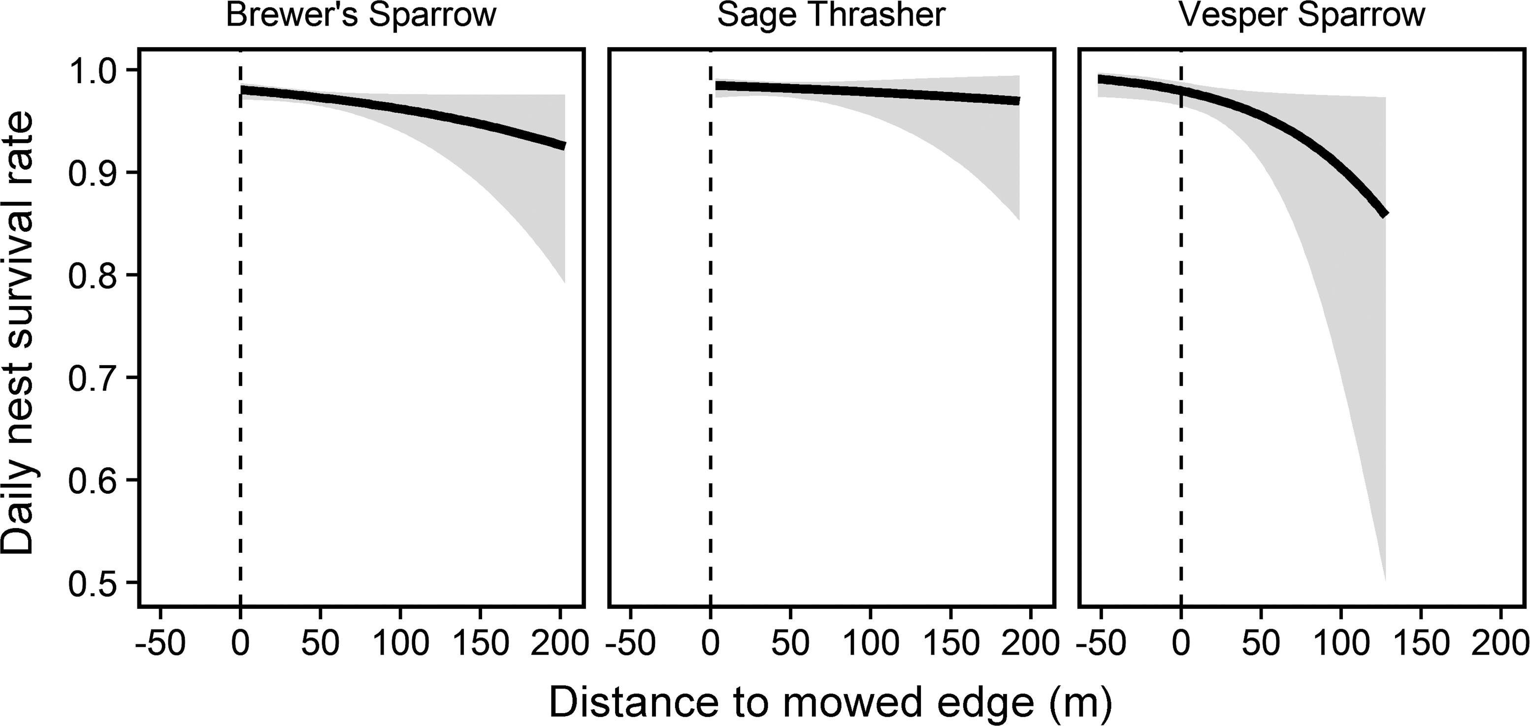 Nontarget effects on songbirds from habitat manipulation for